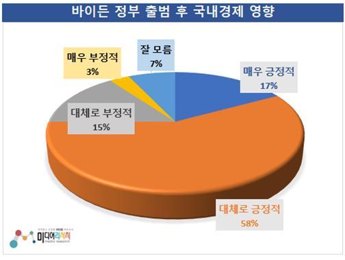 바이든 정부 출범 후 한국경제에 미치는 영향…긍정 74.6% 〉 부정 18.6% (참고자료 = 미디어리서치)