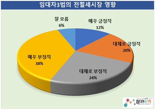 임대차 3법, 전월세시장에 미치는 영향…부정 62.0% 〉 긍정 32.2% (참고자료 = 미디어리서치)
